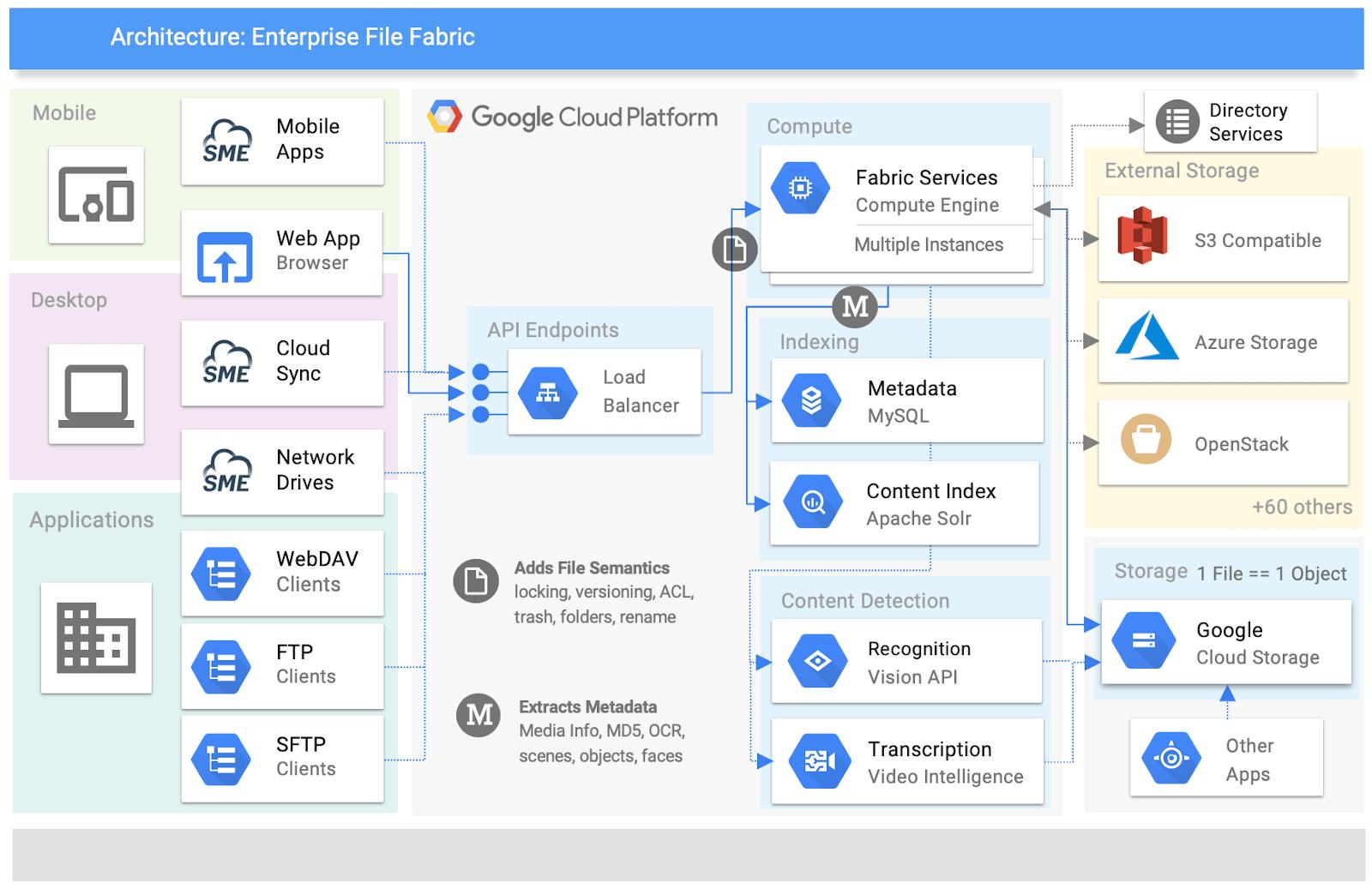 Google Cloud Platform Architecture Example
