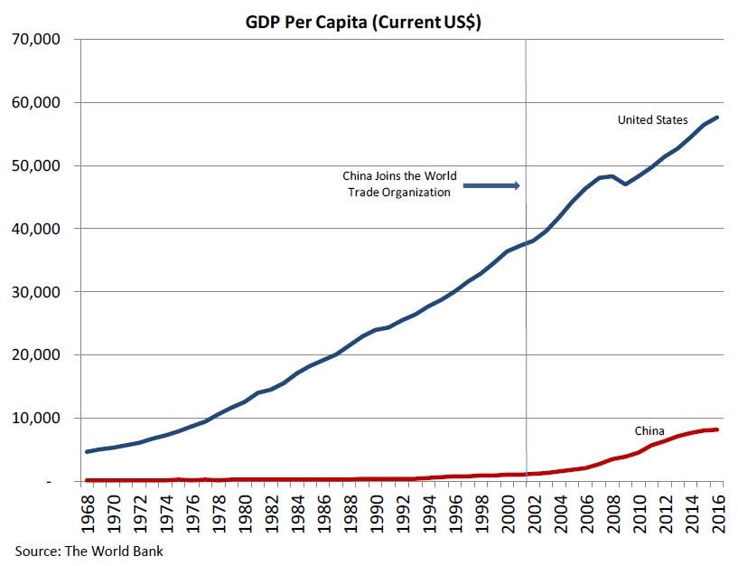 GDP Per Capita Graph