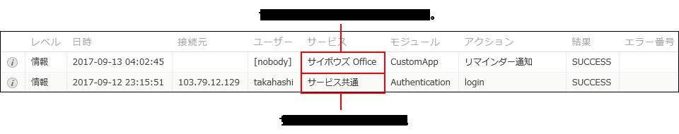 cybozu.com共通管理の監査ログのイメージ