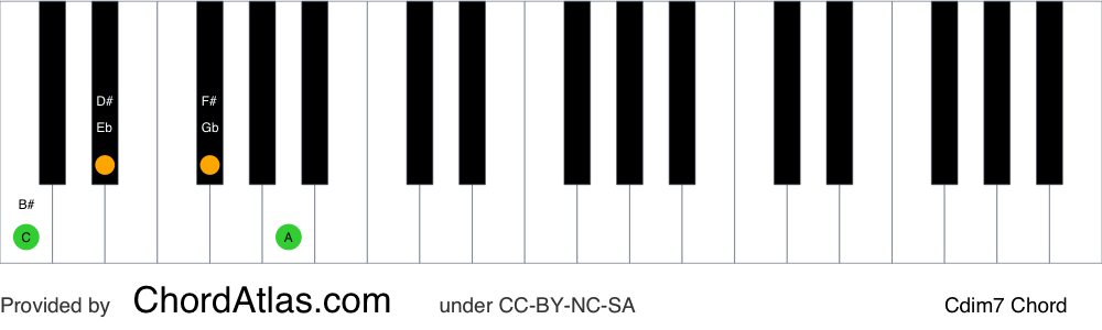 Piano chord chart for the C diminished seventh chord (Cdim7). The notes C, Eb, Gb and Bbb are highlighted.