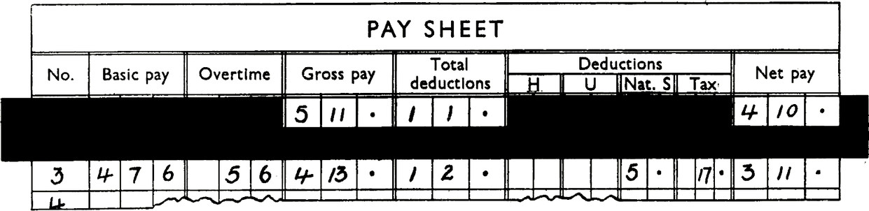 Form with title PAY SHEET. Columns: No., Basic pay, Overtime, Gross pay, Total deductions, Deductions (H, U, Nat. S, Tax), Net pay For first two rows there is card that obscures data apart from Gross pay, total deductions and Net pay. Gross pay: 5, 11, (period mark). Total deductions: 1, 1, (period mark). Net pay: 4, 10, (period mark). Unobscured row no 3 shows. Basic pay: 4, 7, 6. Overtime: 5, 6. Gross pay: 4, 13, (period mark). Total deductions: 1, 2, (period mark). Deductions: (Nat. s) 5, (period mark). (Tax) 17, (period mark). Net pay: 3, 11, (period mark).