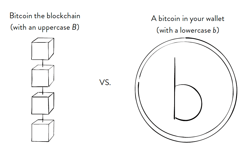 bitcoin block from bitcoin clarity