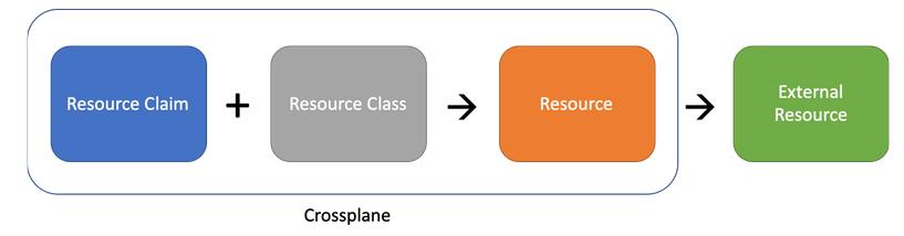 crossplane resources