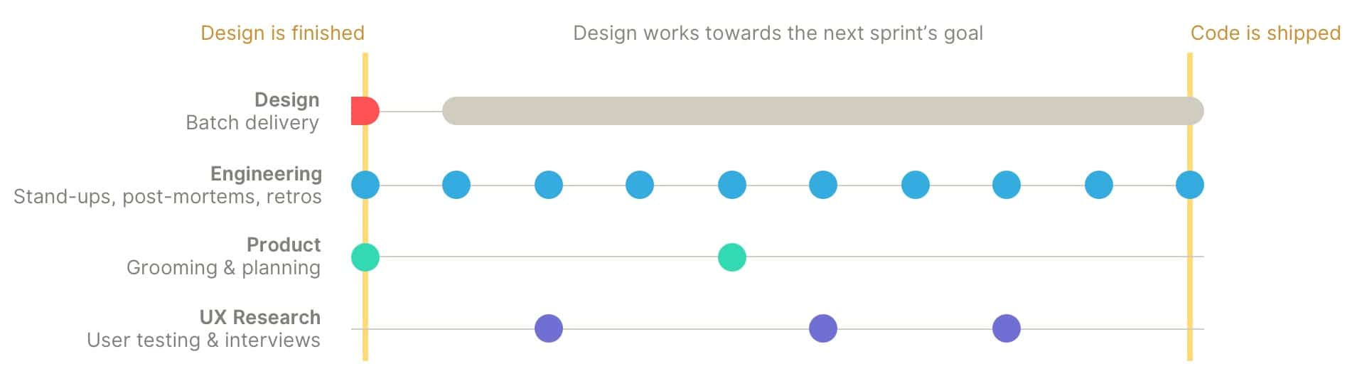 The traditional process of delivering design