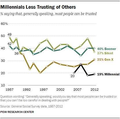 millennial-trust