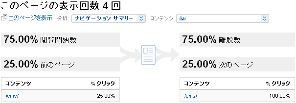 Google Analytics - Navigation Summary:/ia/