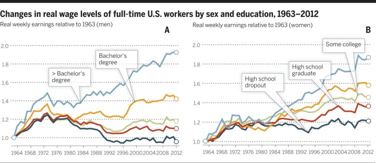Changes in real wage levels of workers by education - Autor