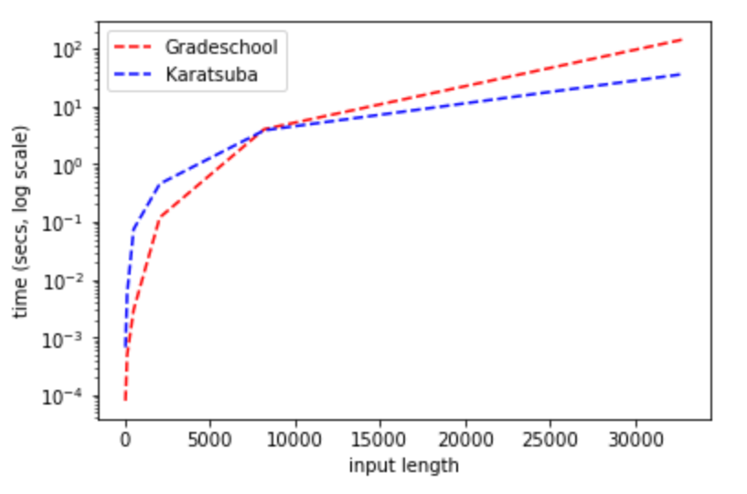 """Running time of Karatsuba's algorithm vs.the grade-school algorithm. (Python implementation available online.) Note the existence of a """"cutoff"""" length, where for sufficiently large inputs Karatsuba becomes more efficient than the grade-school algorithm. The precise cutoff location varies by implementation and platform details, but will always occur eventually."""