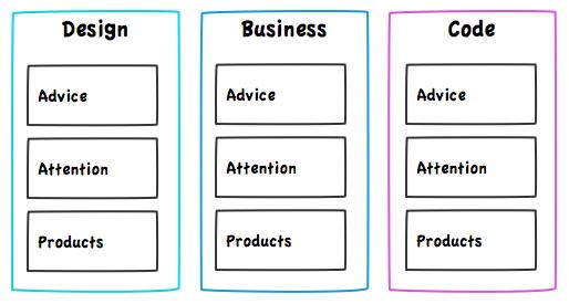 design_biz_code