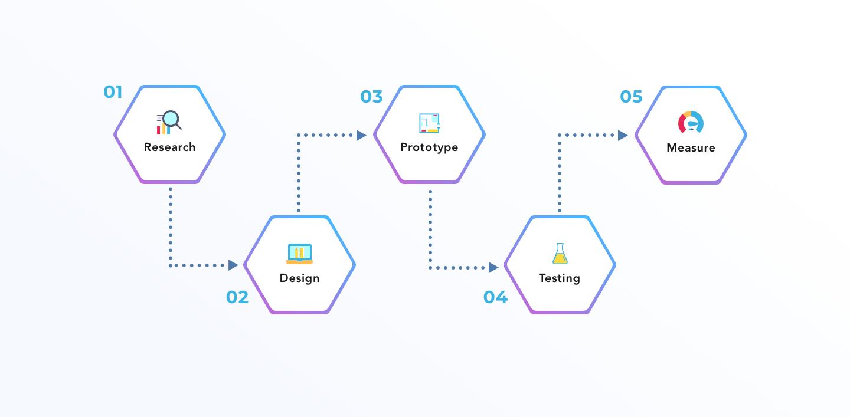 goprotoz-blog Design Process