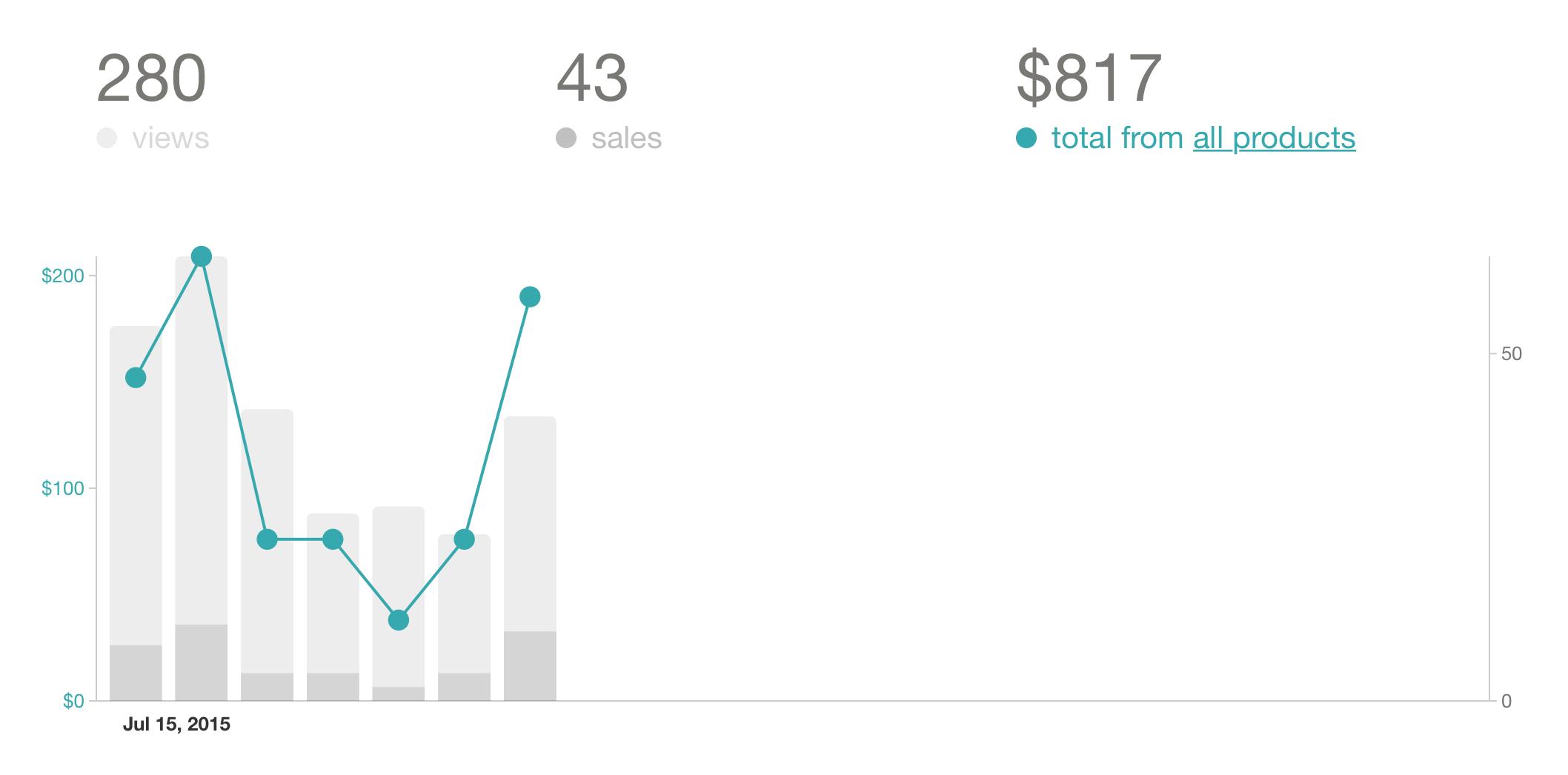 JFS sales chart after Ship by September