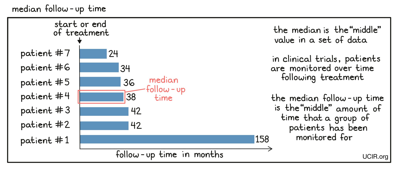 Median follow-up time illustration