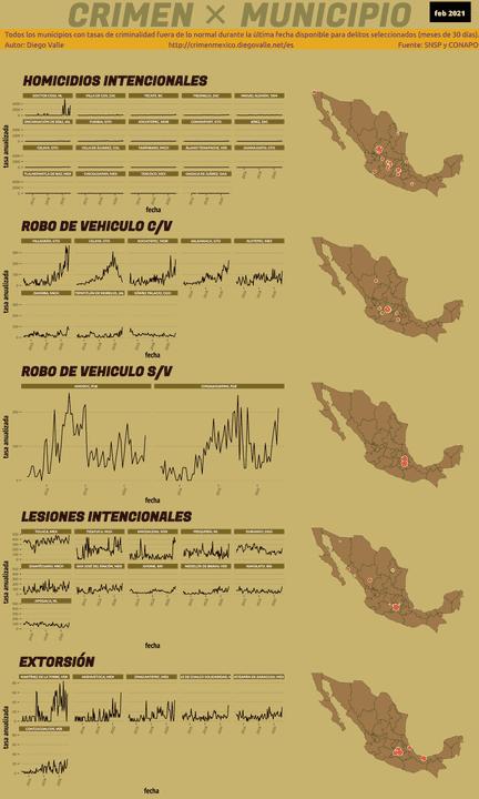Infográfica del Crimen en México - Feb 2021
