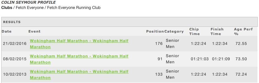 My Wokingham half marathon times: 2013 - 2016