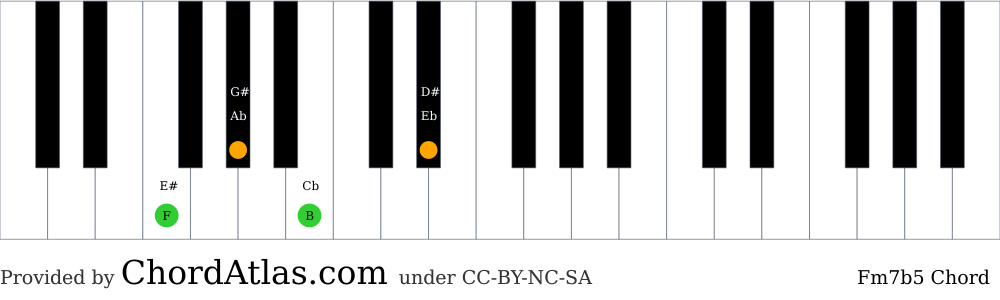 Piano chord chart for the F minor seventh flat five chord (Fm7b5). The notes F, Ab, B and Eb are highlighted.