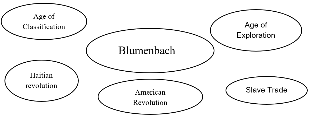 Exercise example of how to discuss Blumenbach by separating out ideas into circles, with all surrounding Blumenbach