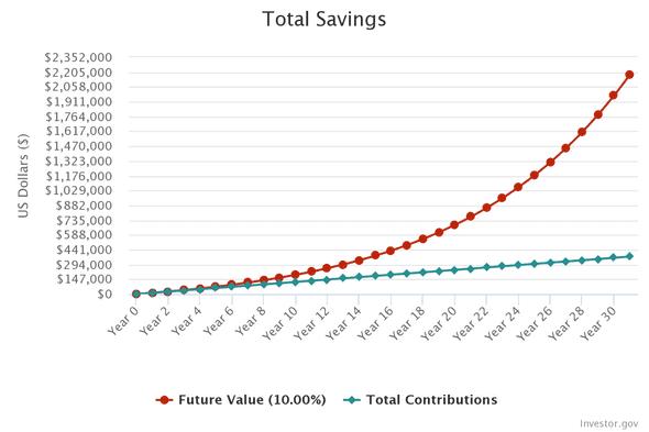 compounding return