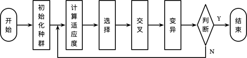 GA-Process