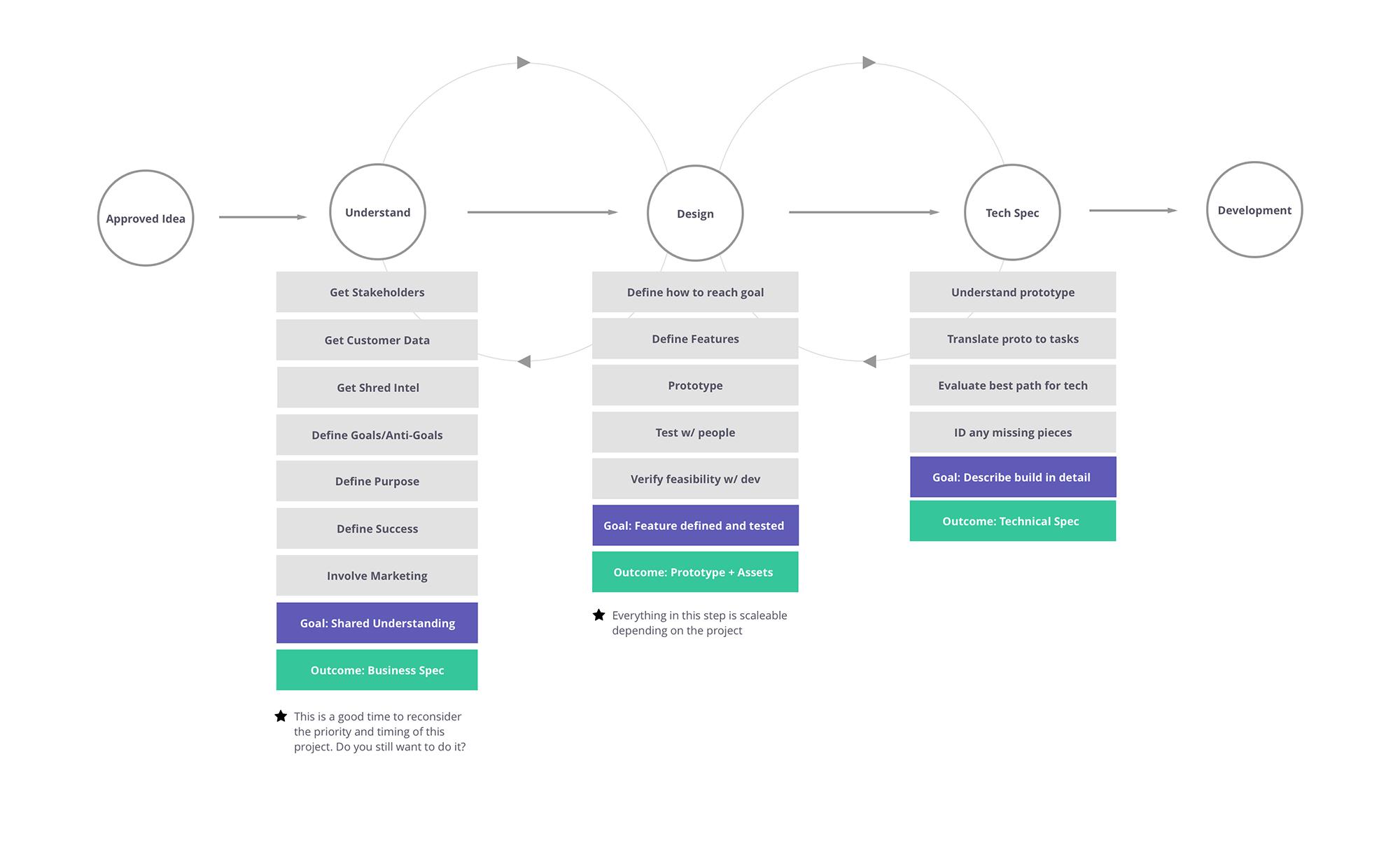 Product design process diagram