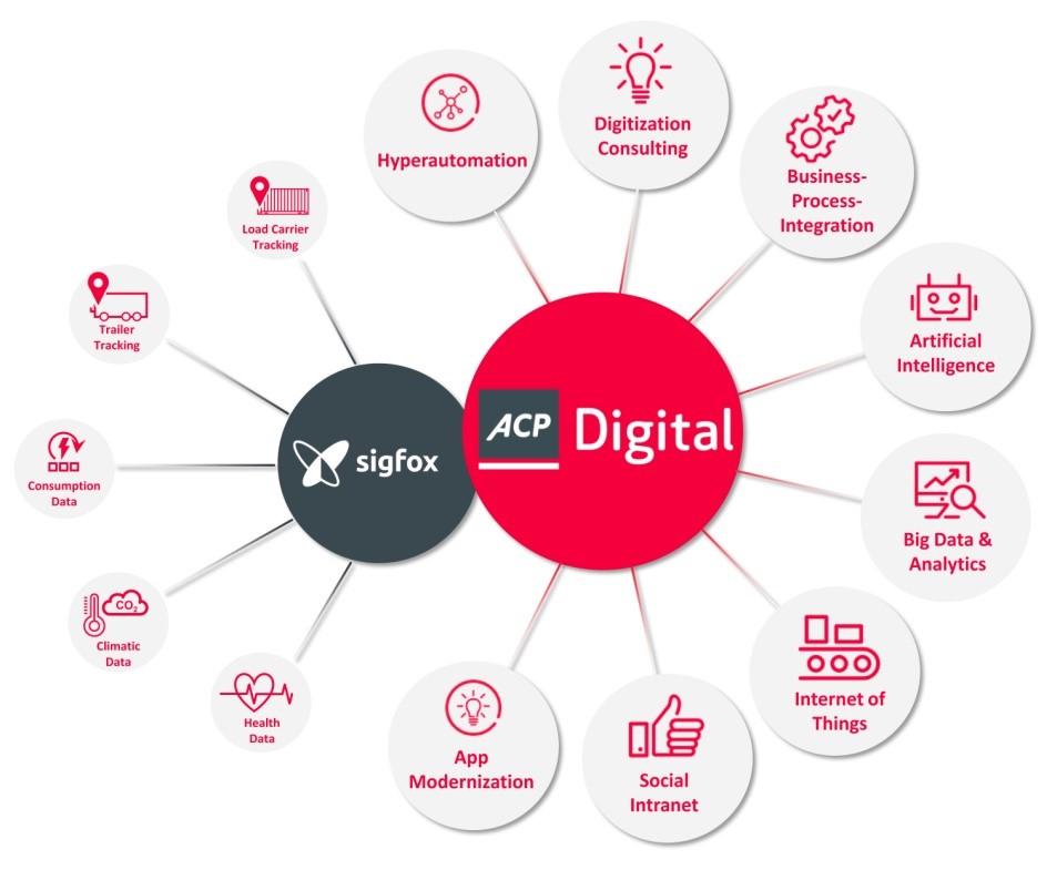 Rundum sorglos mit 0G: Heliot Europe kooperiert mit ACP Digital