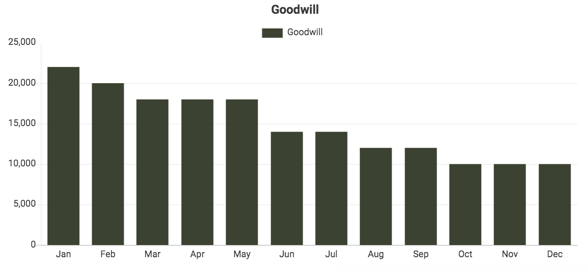 Custom QuickBooks chart showing Goodwill