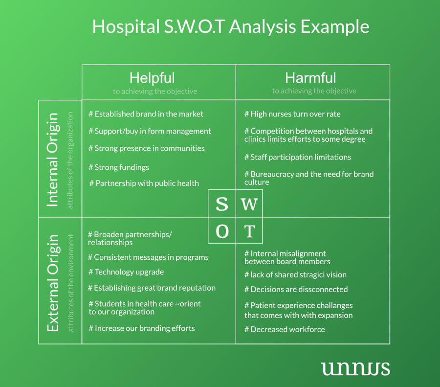 Hospital SWOT Analysis example