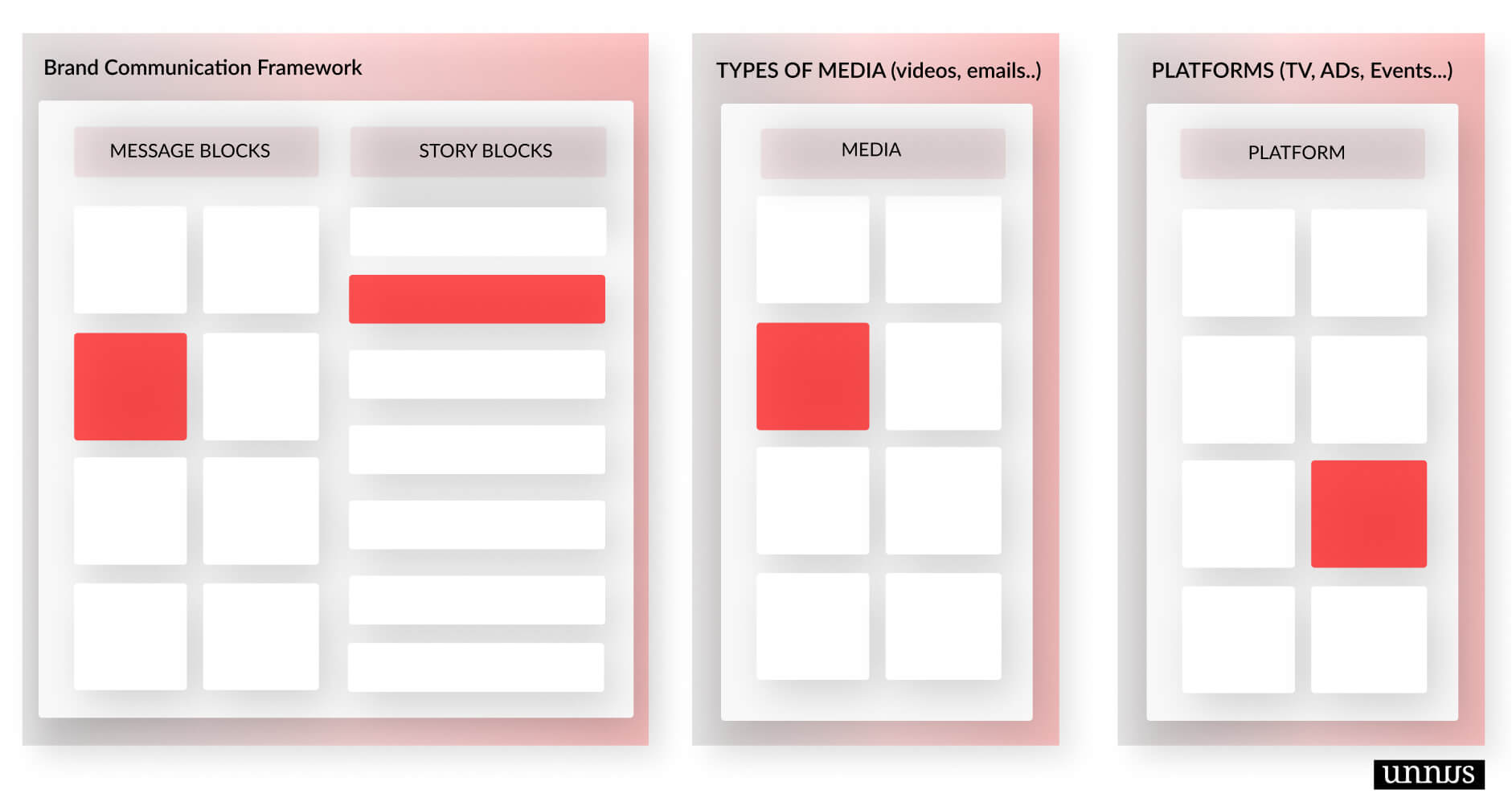 Illustration that shows the selection process of the marketing assets