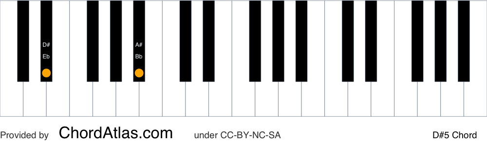 Piano chord chart for the D sharp fifth chord (D#5). The notes D# and A# are highlighted.