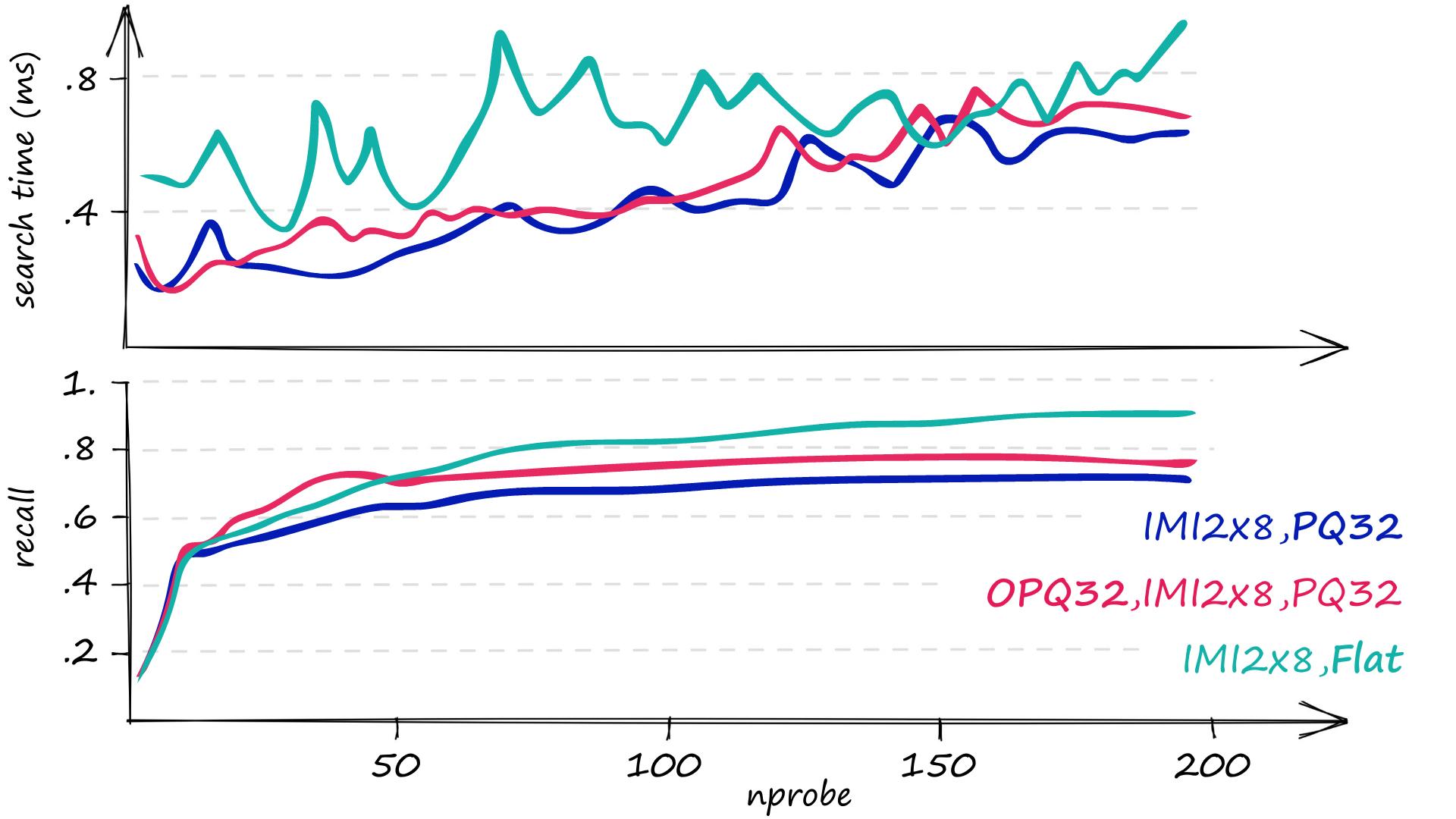 Performance of OPQ composte index