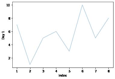 alpha parameter on lineplot in seaborn