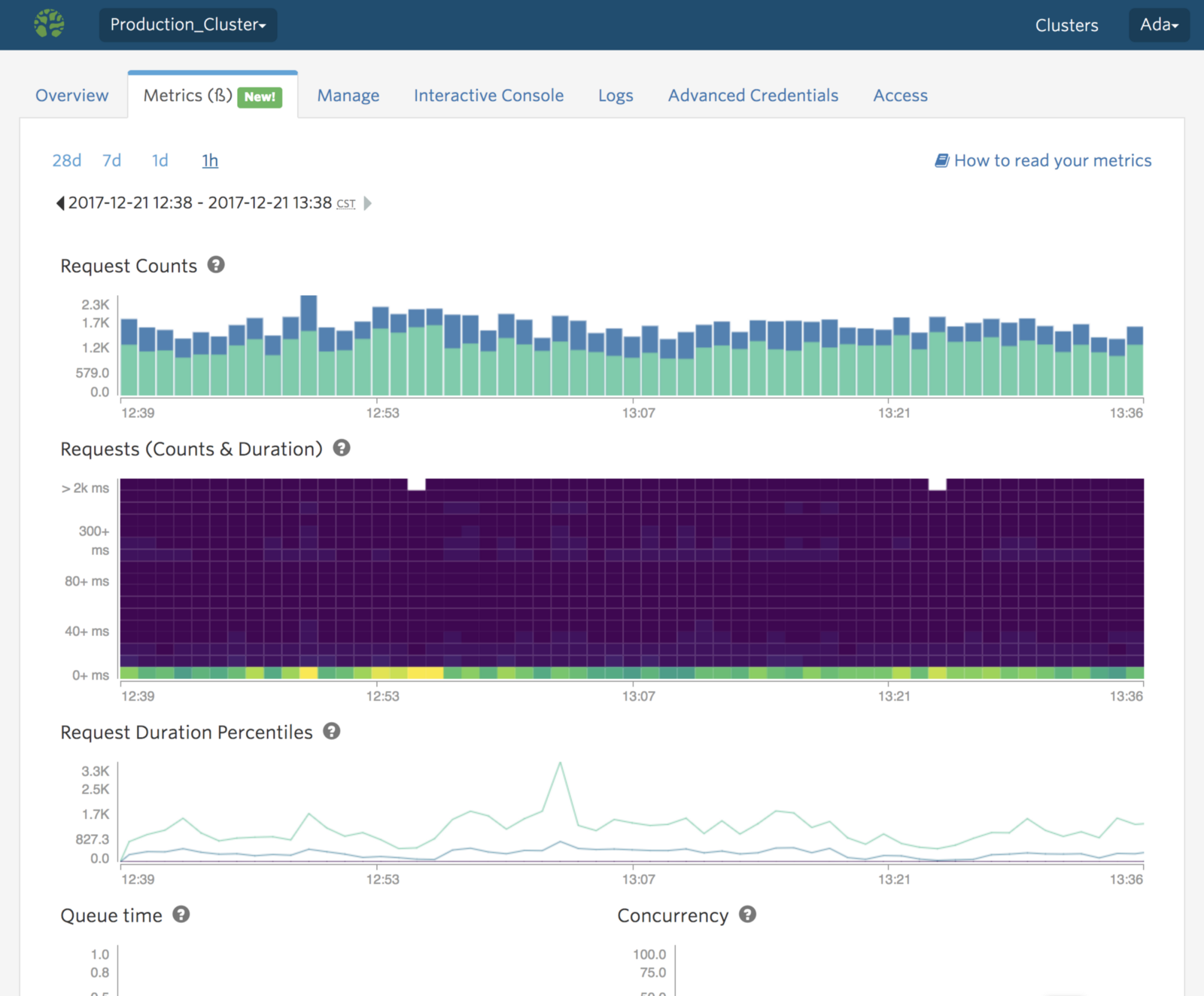 You can see your cluster's metrics by navigating to the Metrics tab in your cluster dashboard.