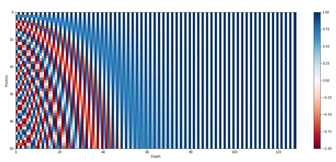 Sinusoidal position encoding