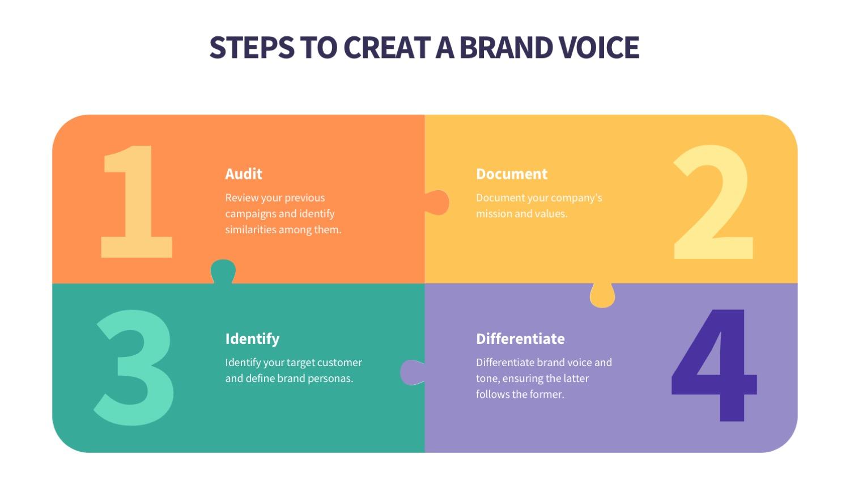 Brand Voice Steps