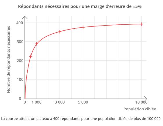 Courbe permettant de visualiser l'évolution du la marge d'erreur de plus ou moins 5% en fonction de la population ciblée par une étude quantitative. La courbe atteint un plateau à 400 répondants pour une population ciblée de plus de 100 000.