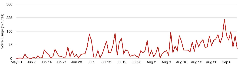 103 days of voice usage