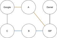 nodes and vertices