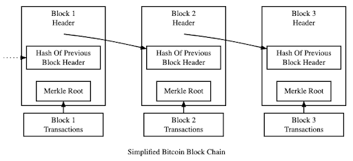 A singular block has a reference to the secure hash of the preceding block, a chain of block references is formed, hence the name.