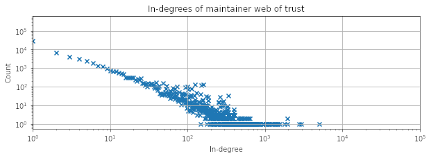 Scatter plot of in-degree vs. number of users. Shows a roughly power-law relationship.