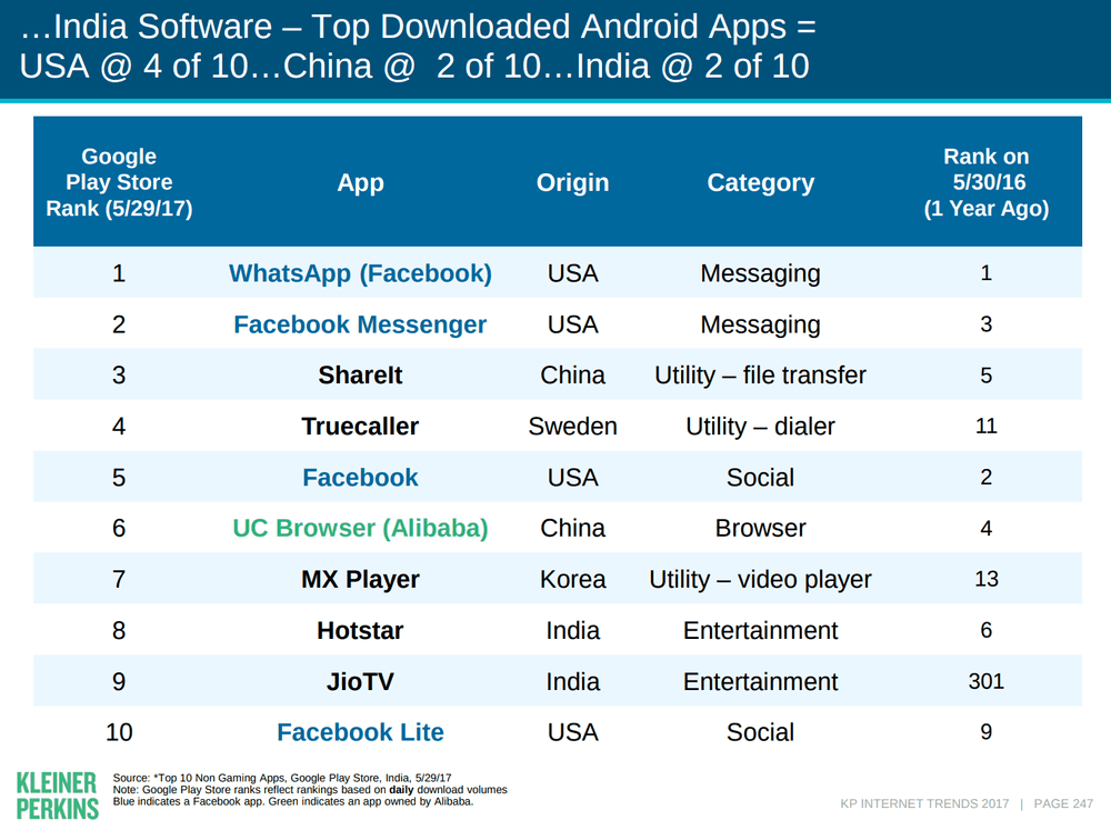 kpcb india top android apps