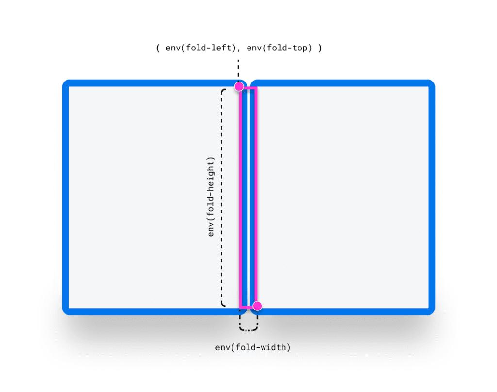 env variables