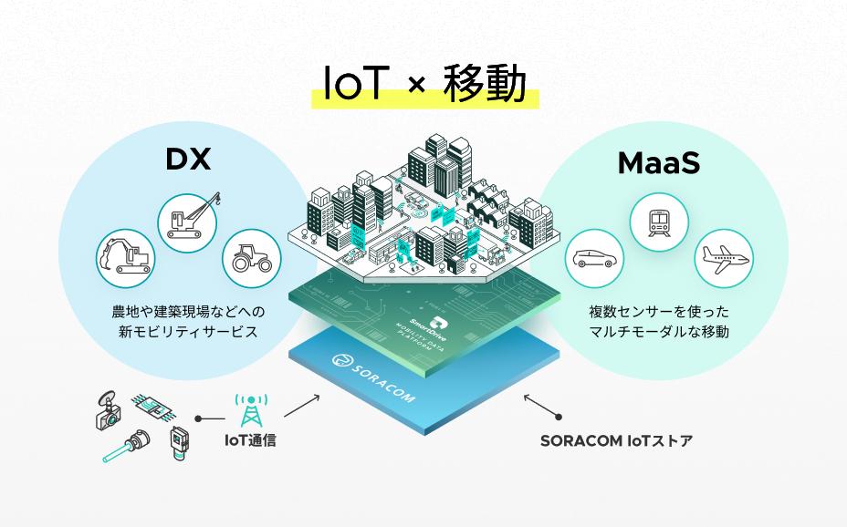幅広い分野における「IoT x 移動」のアイデア実現をサポート イメージ