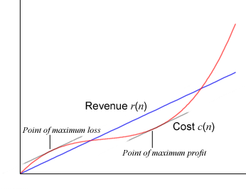 AWS Lambda Cost Optimization