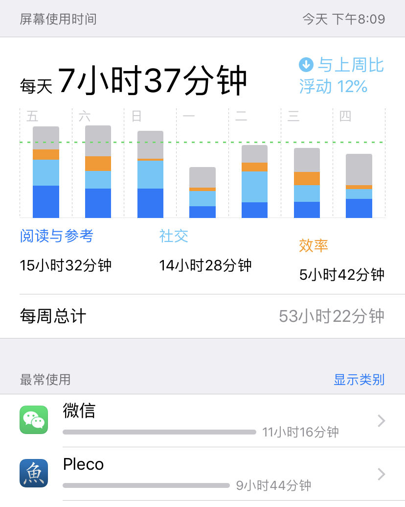 That's 11 hours, 16 minutes on WeChat and 9 hours, 44 minutes on Pleco.