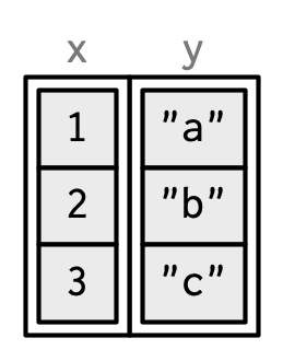 3 Vectors | Advanced R