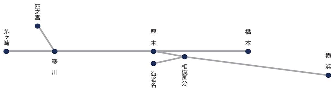 神中鉄道(株)吸収合併以後の営業区間