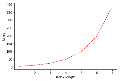 The number of lines in our implementation of the LOOKUP_k function as a function of k (i.e., the length of the index). The number of lines in our implementation is roughly 3 \cdot 2^k.