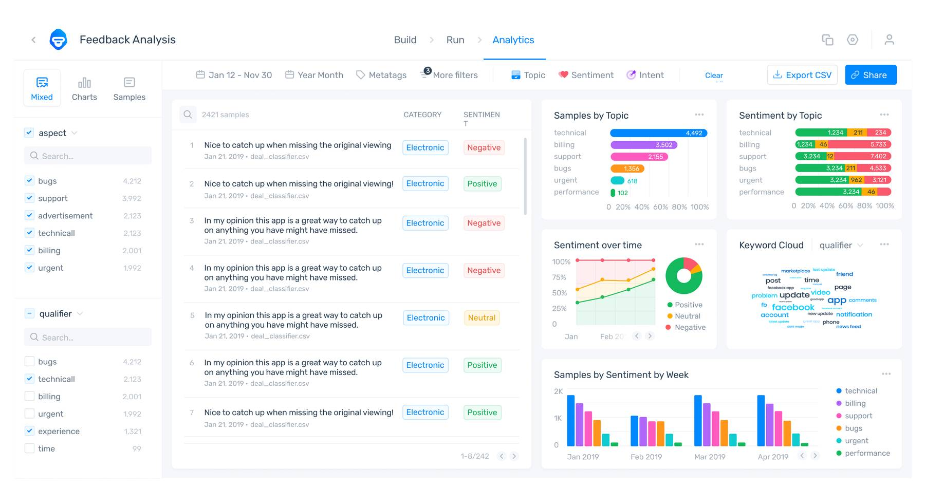 MonkeyLearn's data visualization dashboard, showing Zoom reviews categorized by topic, sentiment, and keyword.