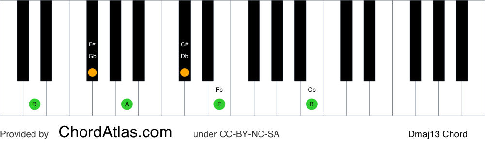 Piano chord chart for the D major thirteenth chord (Dmaj13). The notes D, F#, A, C#, E and B are highlighted.
