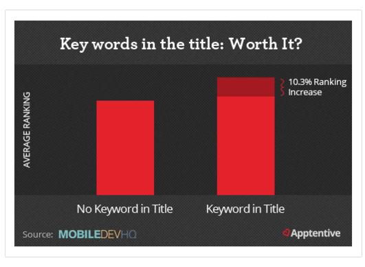 keywords in app title