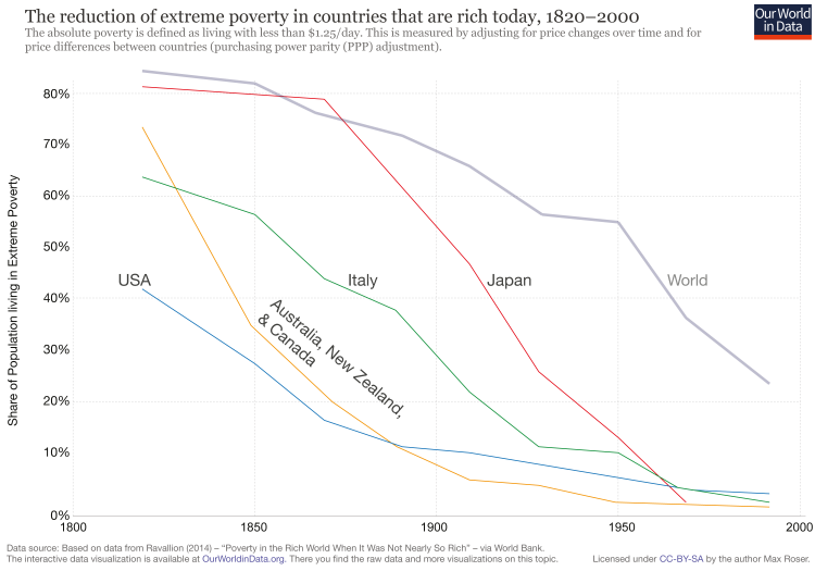 end-of-absolute-poverty-in-rich-countries